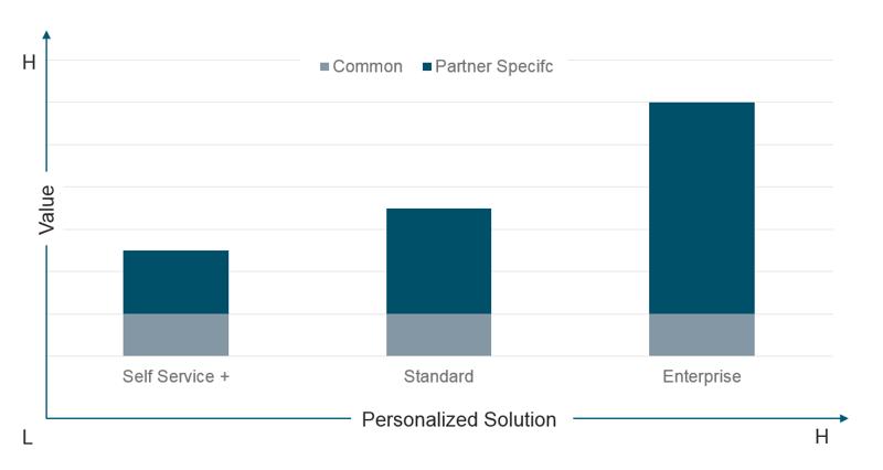 Solution Comparison-1